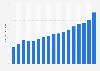 Revenue of Deloitte worldwide 2006-2016