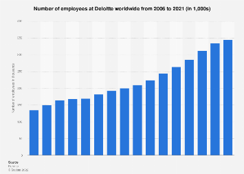Number of Deloitte employees worldwide 2006-2018