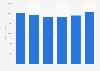 Revenue of defense technology supplier L-3 Communications 2013-2018