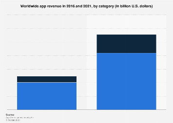 Global mobile app revenue 2021, by category
