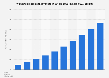 Total global mobile app revenues 2015-2020