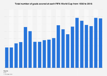 FIFA World Cup: Number of goals scored at each tournament 1930-2018