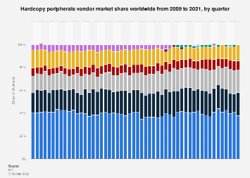 Global market share held by hardcopy peripherals vendors 2009-2018