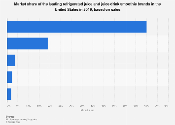Market share of the best selling juice and smoothie brands in the U.S. 2017