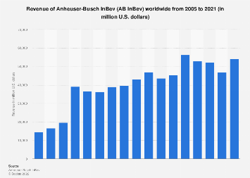 Revenue of Anheuser-Busch InBev worldwide 2005-2017