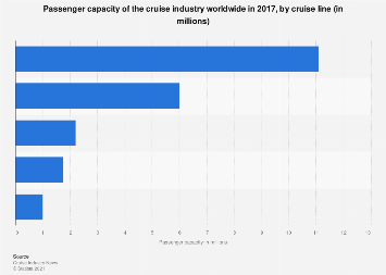 Passenger capacity of the cruise industry worldwide 2017, by cruise line