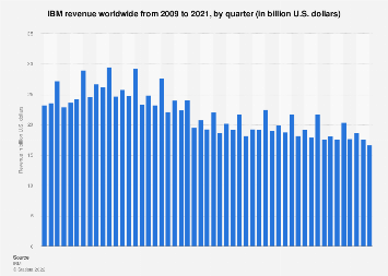 International Business Machines Corporation (IBM) revenue 2009-2018, by quarter