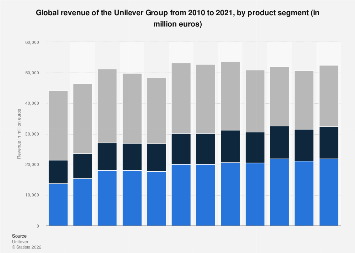 Revenue of the Unilever Group worldwide 2005-2017, by product segment