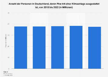 Umfrage in Deutschland zur Ausstattung des Pkw mit Klimaanlage bis 2017