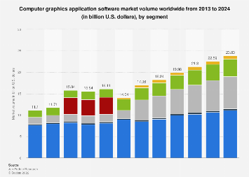 Computer graphics application software market by segment 2013-2022