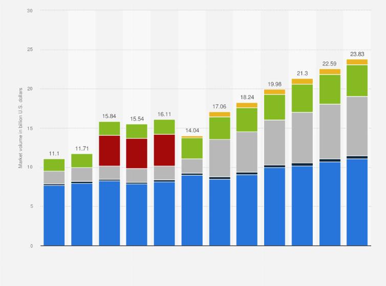 Computer graphics software market worldwide segments 2013-2022