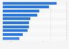 Tour de France 2013: Top sprint cyclists by points