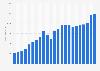 Claas Group's revenue 2000-2018