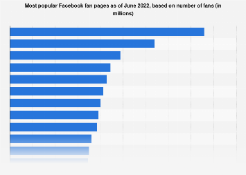 Most popular Facebook fan pages 2018