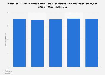Umfrage in Deutschland zum Besitz eines Motorrollers bis 2018