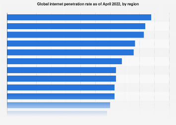 Internet penetration rate worldwide 2017, by region