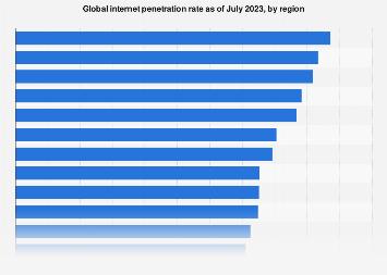 Internet penetration rate worldwide 2019, by region