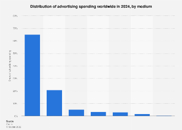 Distribution of global advertising spending 2020, by media