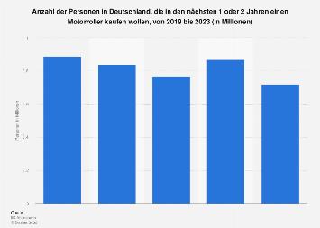 Umfrage in Deutschland zur Absicht, einen Motoroller zu kaufen, bis 2019