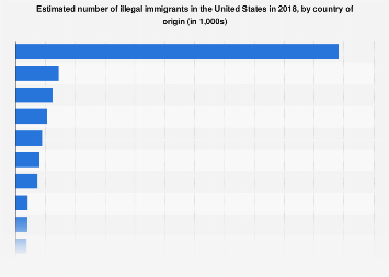 Origin of illegal immigrants in the U.S. 2014