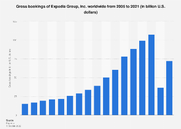 Gross bookings of Expedia, Inc. worldwide 2005-2018