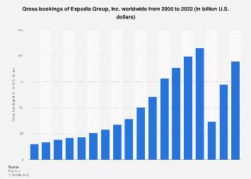 Gross bookings of Expedia, Inc. worldwide 2005-2017