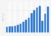 Revenue of Expedia Inc. worldwide 2007-2016