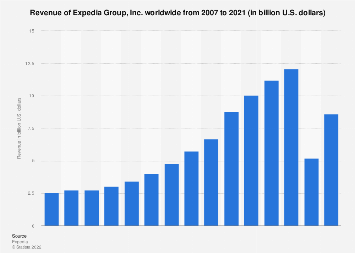 Revenue of Expedia Inc. worldwide 2007-2018