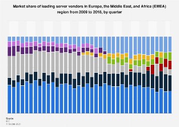 Market share held by server vendors in EMEA countries 2009-2017
