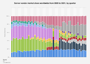 Quarterly server system vendors global market share 2009-2018