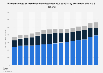 Walmart's net sales worldwide from 2008 to 2019, by division