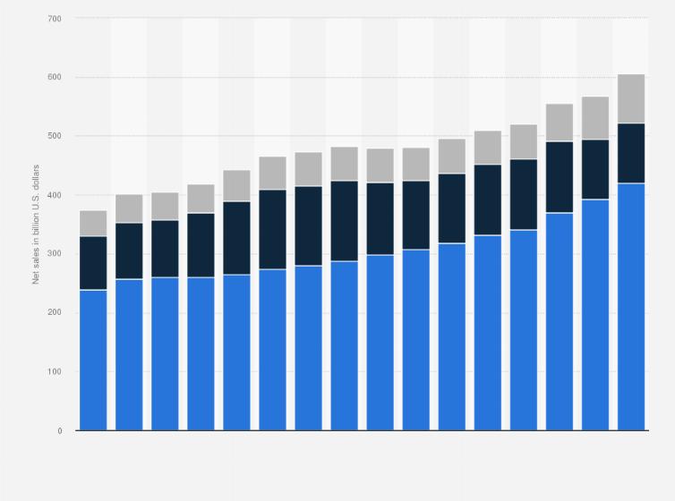 Walmart's net sales breakdown 2008-2019 | Statista