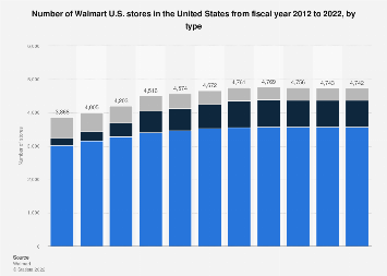 Total number of Walmart stores in the United States from 2012 to 2018, by type
