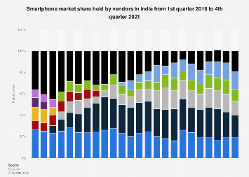 Smartphone market share held by vendors in India 2013-2017, by quarter