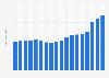 Revenue Deutsche Telekom 2005-2016