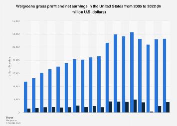 Walgreens gross profit and net earnings in the U.S. 2005-2017