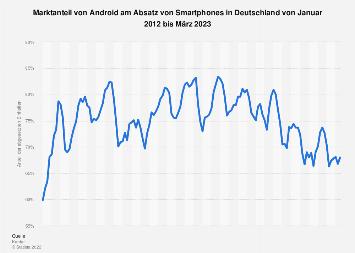 Marktanteil von Android am Smartphone-Absatz in Deutschland bis Dezember 2017