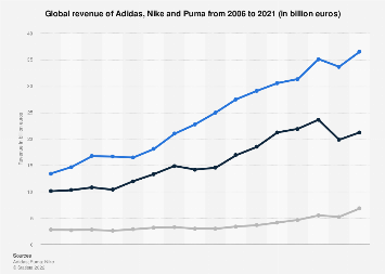 Adidas, Nike & Puma revenue comparison 2006-2016