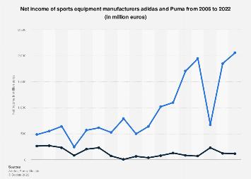puma shoes net worth