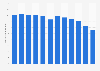 Telefónica's fixed telephony accesses worldwide 2009-2018
