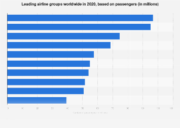 Leading airlines worldwide - based on total number of passengers 2016