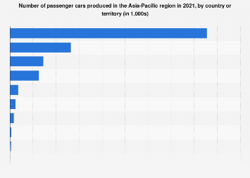 Passenger car production in selected countries in Asia 2017