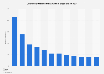 Countries with the most natural disasters, by type in 2016