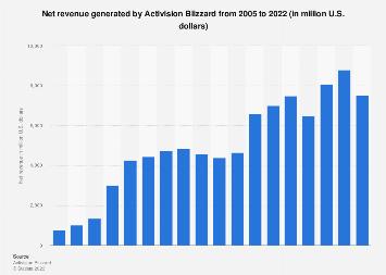 Activision Blizzard's net annual revenue 2005-2017