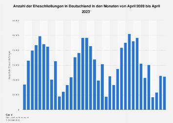 Anzahl der Eheschließungen in Deutschland nach Monaten bis November 2016
