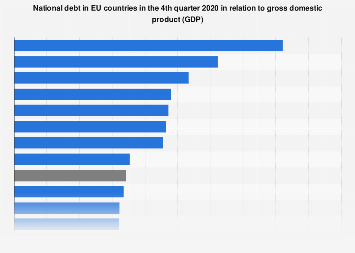 National debt in EU countries in relation to gross domestic product (GDP) 2018