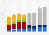 Electronic Art: revenue by console platform 2007-2011