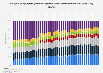 Vendors' quarterly market share of PC unit shipments worldwide 2011-2018