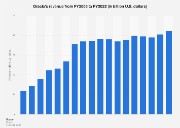 Revenue of Oracle 2005-201