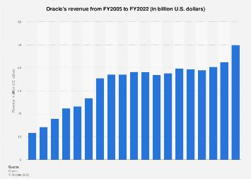 Revenue of Oracle 2005-201